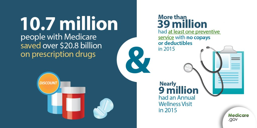 More than 10 million people with #Medicare have saved over $20 billion on #Rx drugs.  https://t.co/sXwNgdBwCx #ACA https://t.co/rRv8aGLN2T