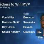 Von Miller is just the 4th linebacker in NFL history to win Super Bowl MVP. https://t.co/QrXwheELP7