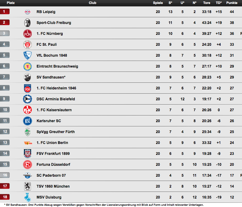 2 bundesliga table