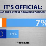ITS OFFICIAL: Ireland has the fastest growing economy in the EU. Lets keep the recovery going. #CBLive https://t.co/i0PVVFQMBT