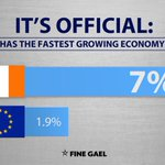 ITS OFFICIAL: Ireland has the fastest growing economy in the EU. Lets keep the recovery going. #CBLive #GE16 https://t.co/3Jp38fHv43