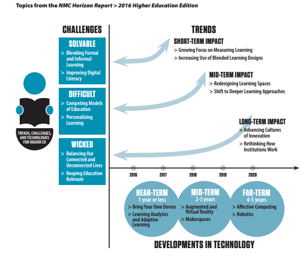NMC Horizon Report 2016 #HigherEd Edition Potential emerging technologies to impact L&T https://t.co/uDDMsdynkM https://t.co/pAilK0mWXE