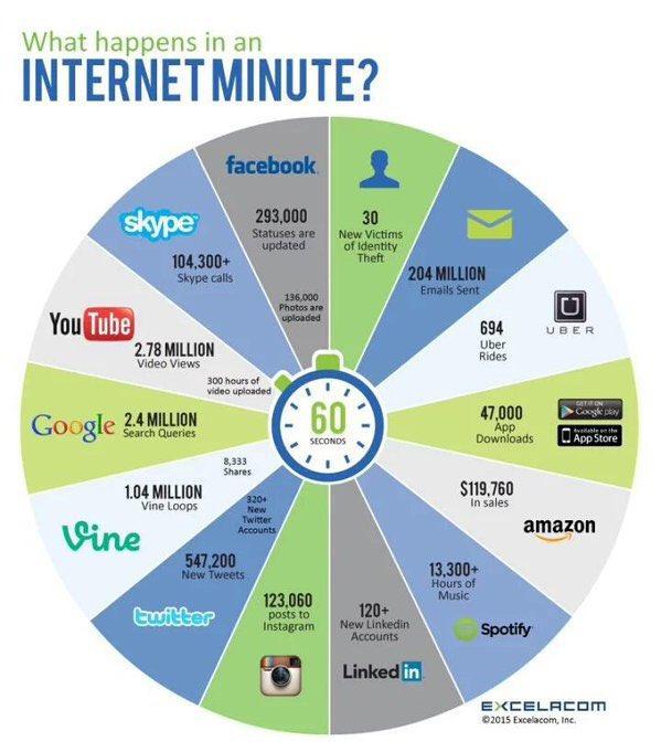 3,2 milliards de personnes sur internet, que font-ils en 1 mn ? https://t.co/DrRpneQ6Xl