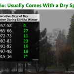 RT @NWSSacramento: Dont fret! Dry spells during #ElNino winters are not uncommon. https://t.co/OZWuwJCaob
