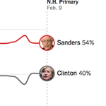 Whos leading the New Hampshire and South Carolina polls https://t.co/at2DtnfOqr https://t.co/TYVqeTJo0x