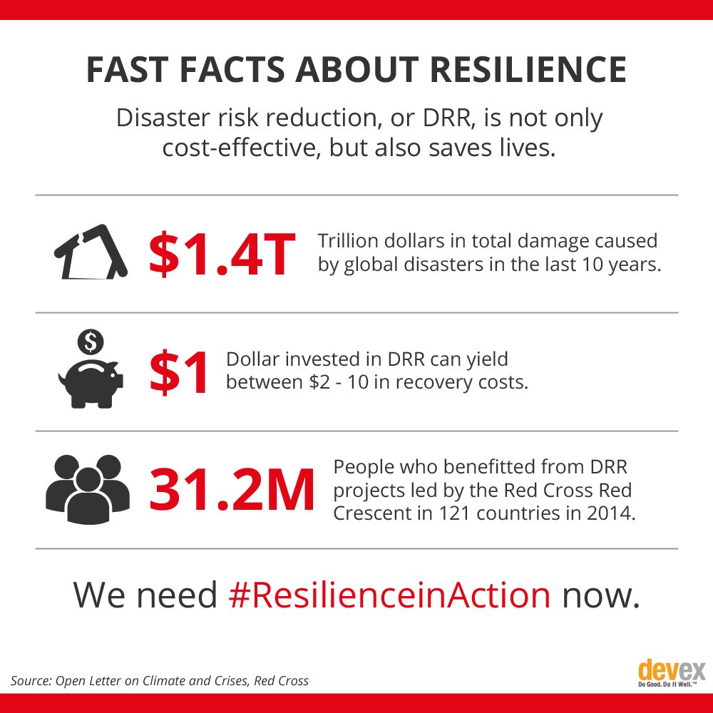 Disaster risk reduction saves lives & costs. Learn the facts: https://t.co/EavQlVC8eC #ResilienceinAction https://t.co/IoFoy2lBN1