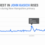 Search interest in @JohnKasich rises in New Hampshire during #NewHampshirePrimary https://t.co/33swnoZLm0