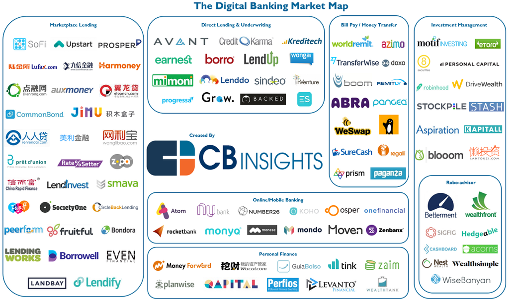 102 Startups Attacking The Retail Banking Value Chain
