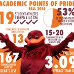 Impressive work by our student-athletes during the fall semester!   Keep up the great work, #Hokies https://t.co/R0a8nOkpEK