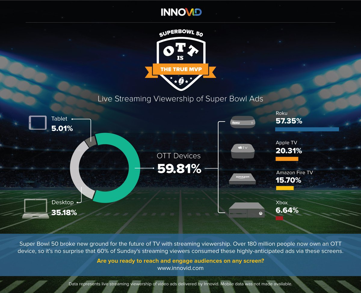 60% of this year's #SuperBowl streaming viewers caught the ads on OTT devices. #FutureOfTV #infographic https://t.co/TkbtUGhag3