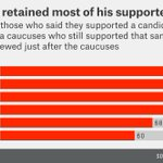 Donald Trump retained nearly all of his supporters after losing Iowa: https://t.co/eD790jbtXU #NHPrimary https://t.co/Y1M0VxUE1x