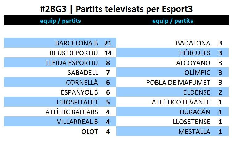 Si es confirmen les transmissions, @esport3 haurà televisat el 75% dels partits que ha jugat el @FCBmasia a #2BG3 https://t.co/pEPSE4X92i