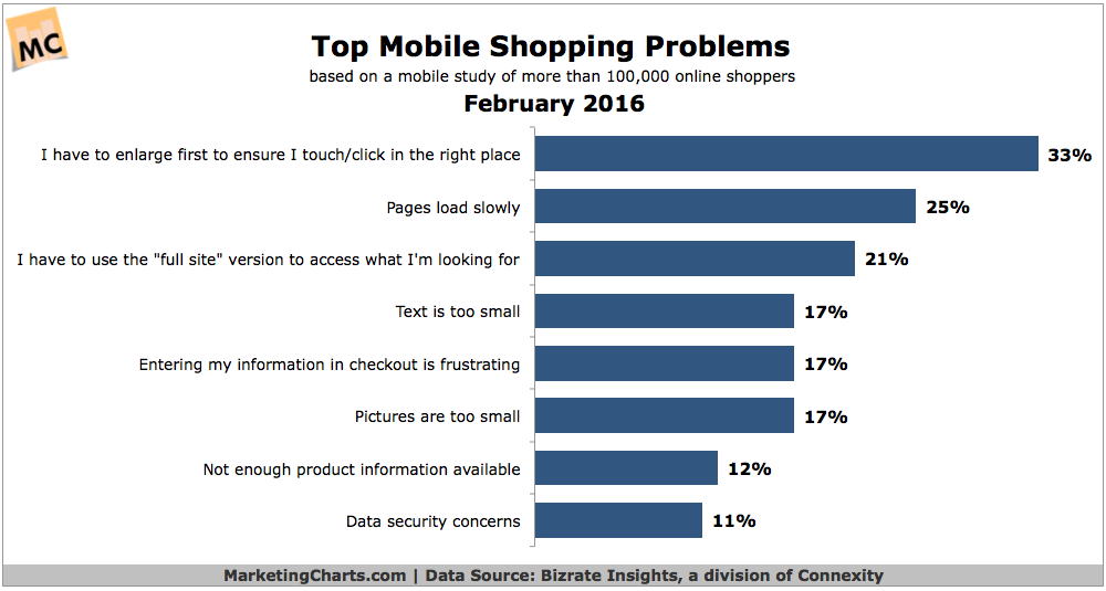 """tl;dr Consumers' top mobile shopping problems are """"sites don't use responsive design"""" https://t.co/2MgCrfADLe https://t.co/TaTjYJxeIL"""