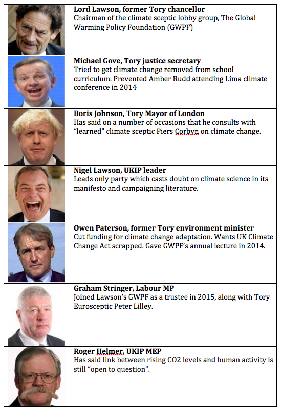 It's striking just how many of the key 'Leavers' are white men of a certain age who cast doubt on climate change... https://t.co/m6pNjYEKYq