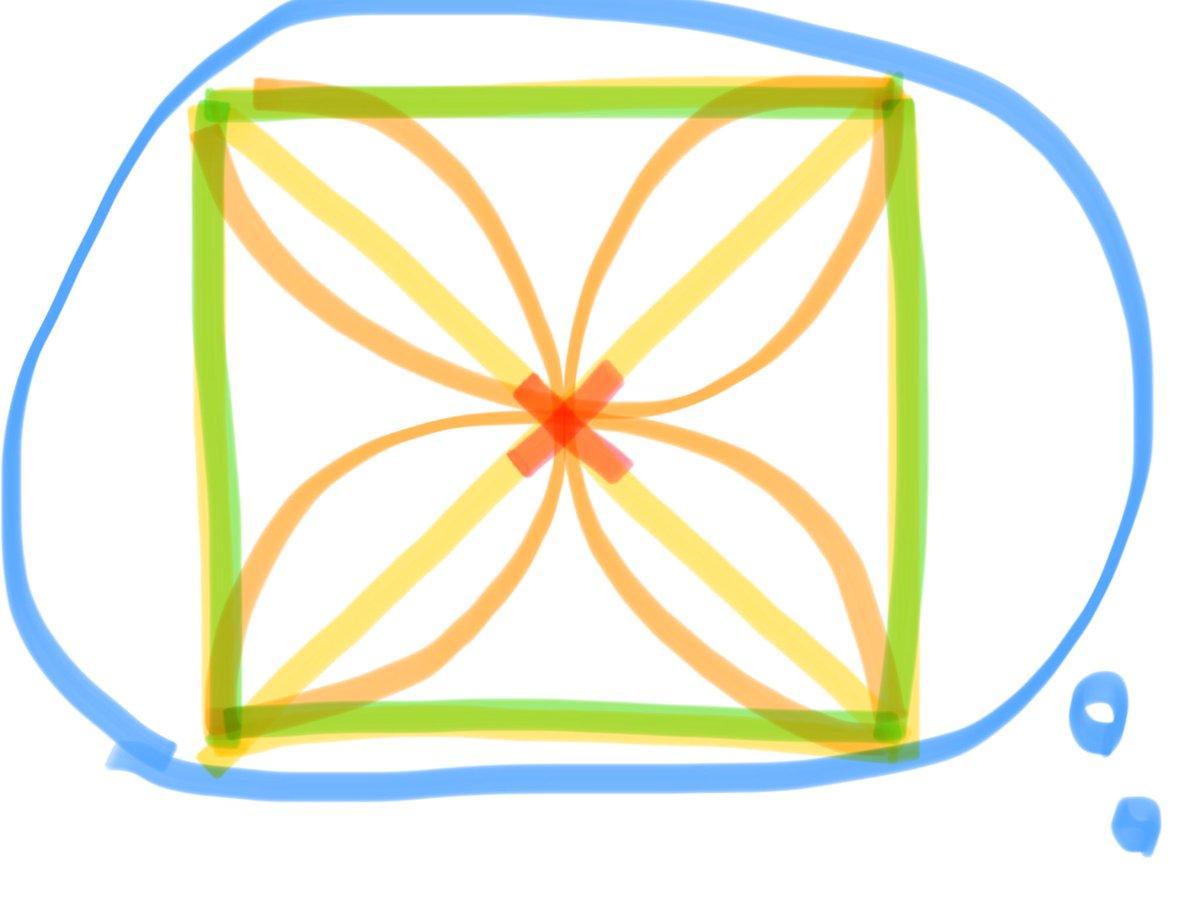 光線赤【第一光線】意志➖デューラー橙【第二光線】直観➖ミロ黄【第三光線】思考➖フェルメール緑【第四光線】直感➖ルノワール