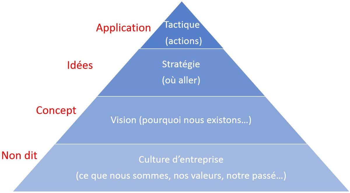 Réussir son Plan Marketing : la Vision et la Stratégie Marketing – Partie 1 https://t.co/eo4mg4WSVs https://t.co/Pu0IH0Ae73