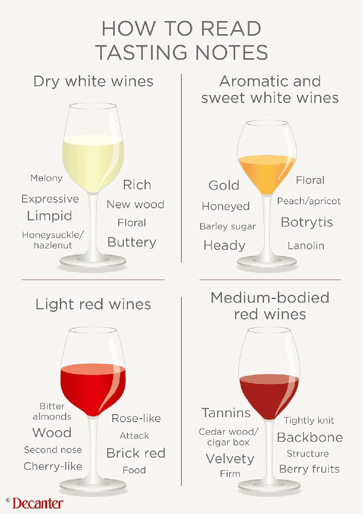 Making #wine tasting notes simple....  https://t.co/LGQD6S8tWG #winetasting #infographic https://t.co/lMKRoUtLC9