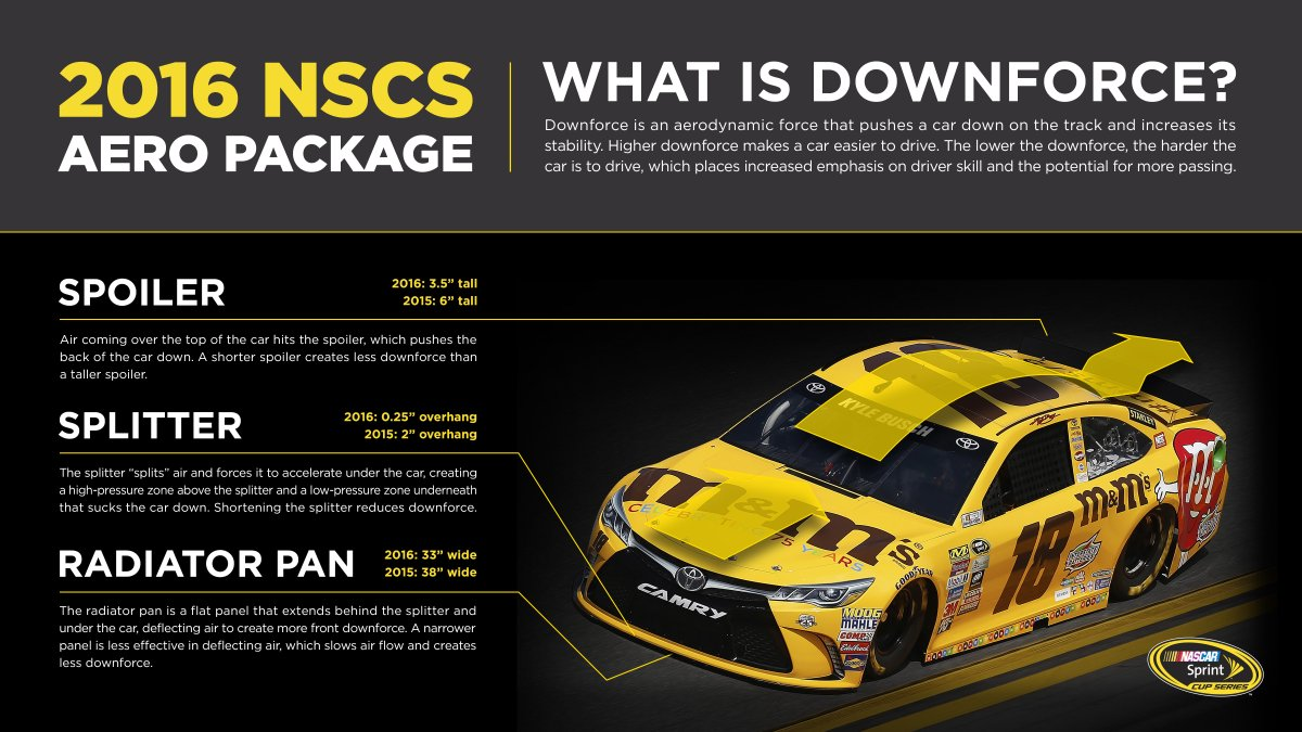 #NASCAR Sprint Cup Series cars will have a lower downforce aero package this season.   Here is what that means... https://t.co/45D5O1I35Z