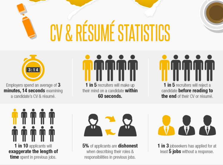 1 in 5 recruiters make up their mind on a candidate within 60 secs of viewing their CV https://t.co/RrxlO56sRb https://t.co/XpbYT6z3eG