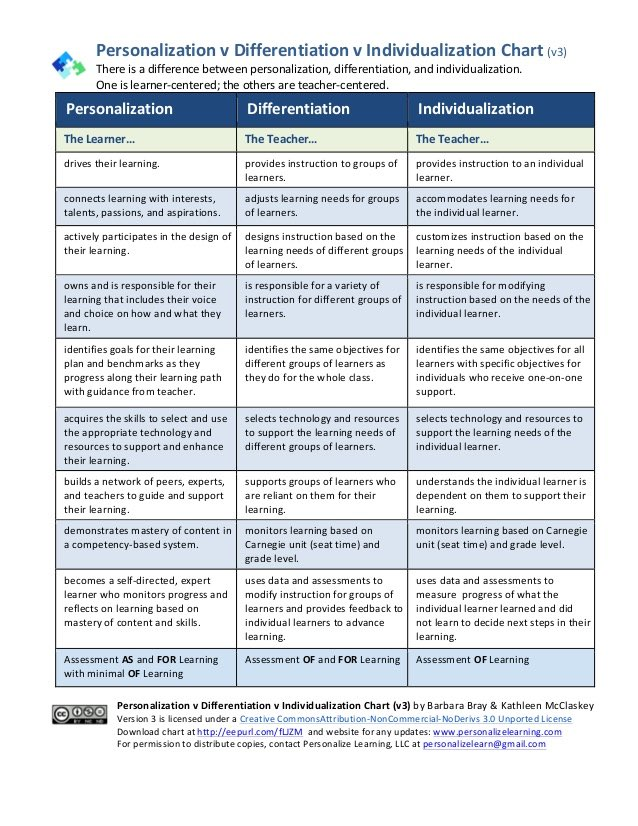 A1: This is a nice chart that compares personalization, differentiation and individualization #mtedchat #educoach https://t.co/nBkB2zrrik