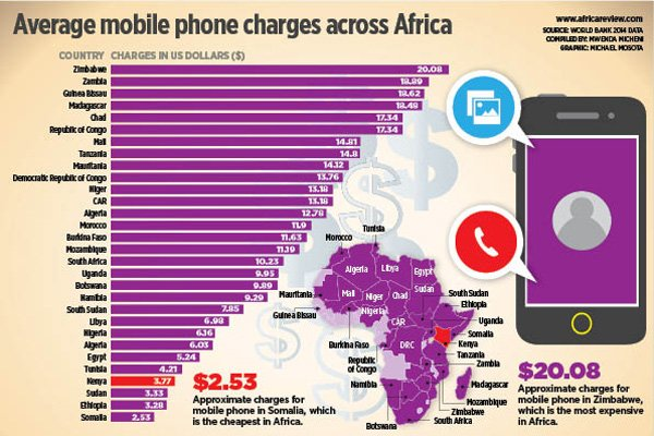 FOR THE cheapest mobile call in Africa, go to #Somalia https://t.co/sgi8f4PyLI https://t.co/7rdiM36SQe