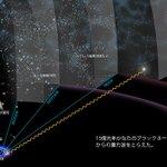 人類が初めてとらえた重力波の源は13億光年かなたの連星ブラックホールからのものでした。 わが天の川銀河のお隣アンドロメダ銀河の距離(250万光年)の約500倍遠方。 無数の銀河で起こったことを重力波で見る時代がやってきたのです。 https://t.co/YgVlDUdNr5