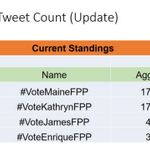Congratulations! We are still leading. #VoteMaineFPP #KCA https://t.co/ashhtdFOLk