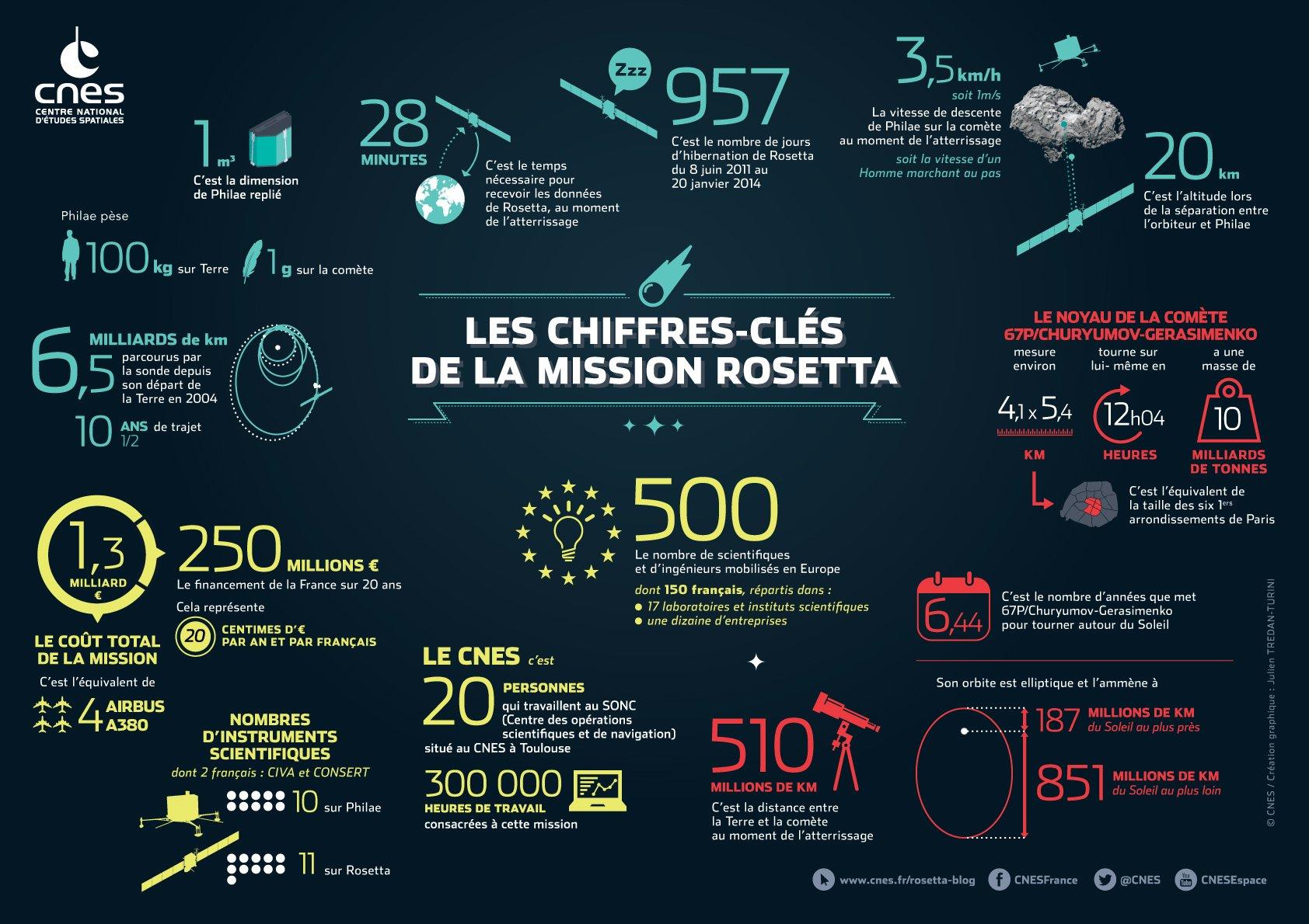 #Philae L'ensemble de la mission #Rosetta a coûté 20 centimes par an et par français, pendant 20 ans https://t.co/jLkOxFakXJ