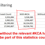 As per Social Media PH, tweet count attached. Make your votes count by adding #KCA in your tweets. #VoteMaineFPP https://t.co/6q9ykrnLd4