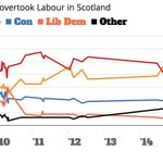 Incredible Scottish Labour can look at this evidence and still think theyre doing everything right. https://t.co/WBKJnel9Jy
