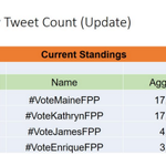 As per Social Media PH, our LEAD has SIGNIFICANTLY decreased. Maines lead is now only 4K. #VoteMaineFPP #KCA https://t.co/oRqgymN3dG