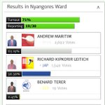 Meanwhile, William Ruto losing to Issac Ruto in Nyangores Ward, Bomet County. https://t.co/0GzgAouhlH