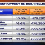 CBK releases list of cheap and expensive banks #CitizenWeekend #OneOnOne VIA @citizentvkenya https://t.co/oeEwQmCJB4