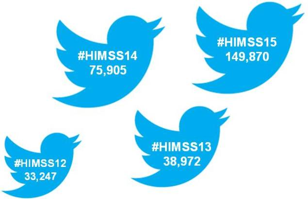 Social Media Tips for #HIMSS16 – Going Beyond the Tweet https://t.co/FbuLhcsHsn Seems appropriate to tweet this. https://t.co/P2UeP5hFv0