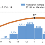 Temperatures in the 80s epected this weekend for the Olympic trials and #LAmarathon https://t.co/MQLXIICABS https://t.co/UTFdBtCK9p