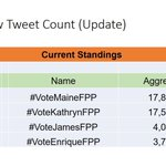 UPDATE: Feb 13, 12 AM Maine fans fought back and managed to maintain the lead against Kathryn. #VoteKathrynFPP #KCA https://t.co/0L1ew5W4IT