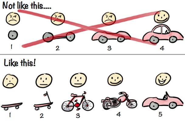 Creator of the incremental car illustration @henrikkniberg explains his thinking behind it https://t.co/mlDGRtF65E https://t.co/KZh4Msm2Dk