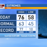 Near record high today but it changes for the weekend. Full story on Channel 3 News. @weartv #flwx https://t.co/RVN5vRPCpD