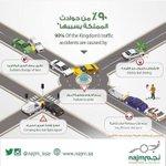 . 90% من حوادث السير في المملكة بسببها 👇🏼  #الشرقية #الجبيل #الجبيل_الصناعية #الرياض #الدمام #الأحساء #الخفجي . https://t.co/BZ6gZRfI6f