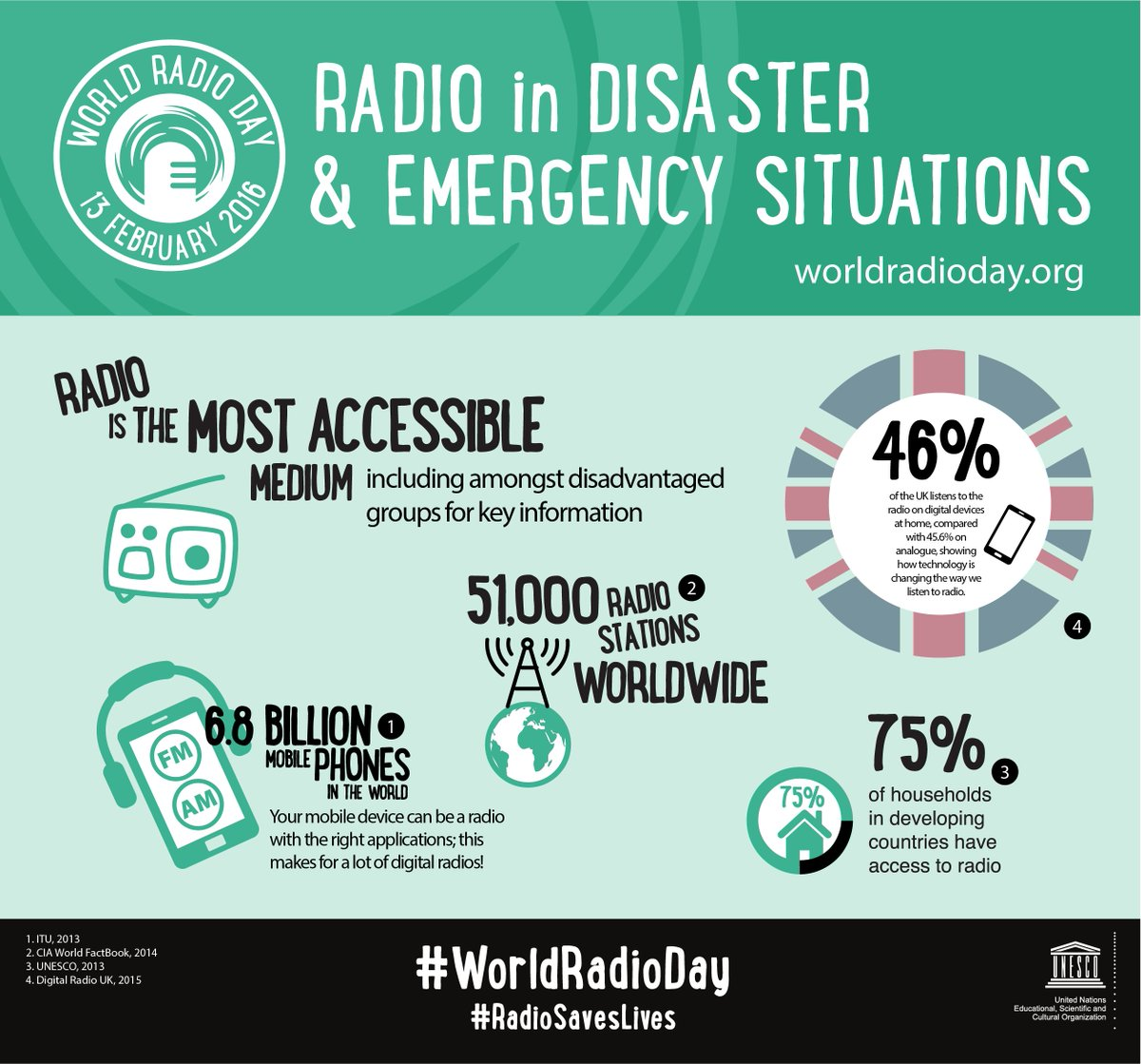 Delivering #education in remote areas is hard- #radio helps bridge the divide #WorldRadioDay https://t.co/BxHReqTVpQ https://t.co/ve96JH5vaO