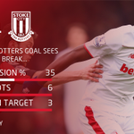 HALF-TIME: Stats and facts from the opening 45 minutes here at the Vitality Stadium #AFCB 0-1 #SCFC https://t.co/2DwQ6kIIs7