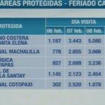 El área protegida más visitada en el país es #LaChocolatera, destaca @MashiRafael #Enlace462 https://t.co/tVI9bWk4Ob