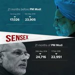 From 24,716 to 22,951, Sensex gives thumbs-down to Modi's 21 month rule. #FekuFailedEconomy https://t.co/RWqup3f0fr https://t.co/7s4Kw9CVqV