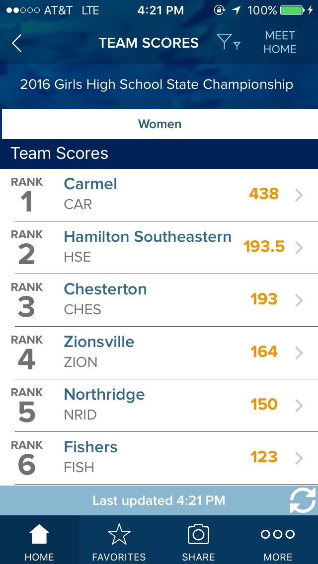 Carmel wins NATIONAL RECORD 30th consecutive state championship! #30for30 @CarmelSwimming https://t.co/YHaAwM76A6
