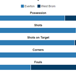 34 shots! But it still wasnt enough for Everton against West Brom... https://t.co/Uozgbx0Gul #EFC #WBA https://t.co/TRKpVeEHUO