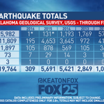 BIG BOARD: Heres the updated total of quakes with todays 5.1M #okquake https://t.co/65N6o4AeQO https://t.co/y2T6kaRBU1