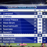 TABLE: 10 unbeaten in the league! A top six position is on for Chelsea. Recap: https://t.co/iqI7SprtEI #SNF https://t.co/D45DXKfP8N