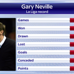 Will Valencias first Liga win under Gary Neville spur them on to more success this season? #SSNHQ https://t.co/DMmEItBAkx