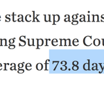 Avg. confirmation for a SCOTUS justice: 73 days. Obama term left: 341. Gonna be ugly folks. https://t.co/bzkfvEsUn7 https://t.co/O6FLWjwPcX