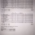 Heres the first half box score from tonights game. #RollTide #BuckleUp https://t.co/AWej8PAQht
